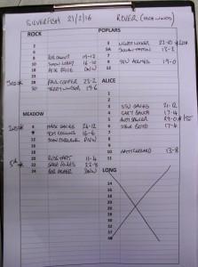 Result 21Feb 16